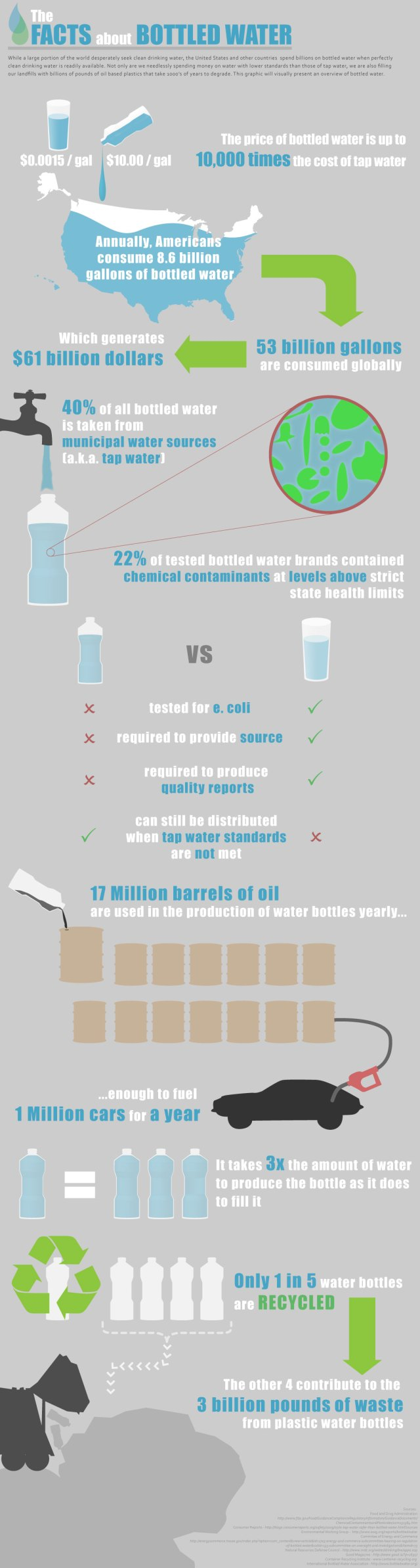 Is the environmental impact of plastic water bottles and recycling really all that bad? This chart tells the story.