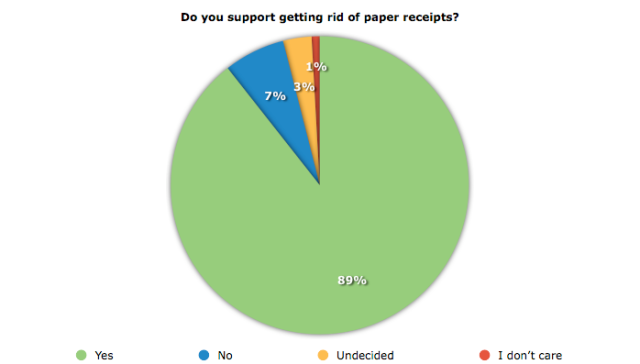 An overwheleming majority of poll-takers expressed their support of getting rid of paper recipts